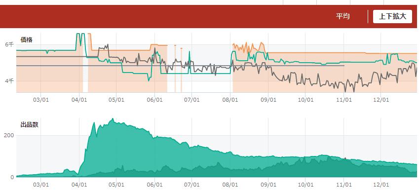ゲームせどりのトレンドリサーチしているグラフ