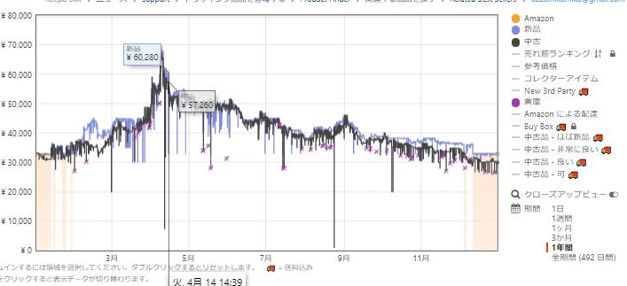 Switchの価格変動グラフ